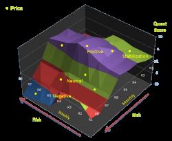 """Use QAS proprietary """"Risk Framework"""" to analyze and manage portfolio risk."""